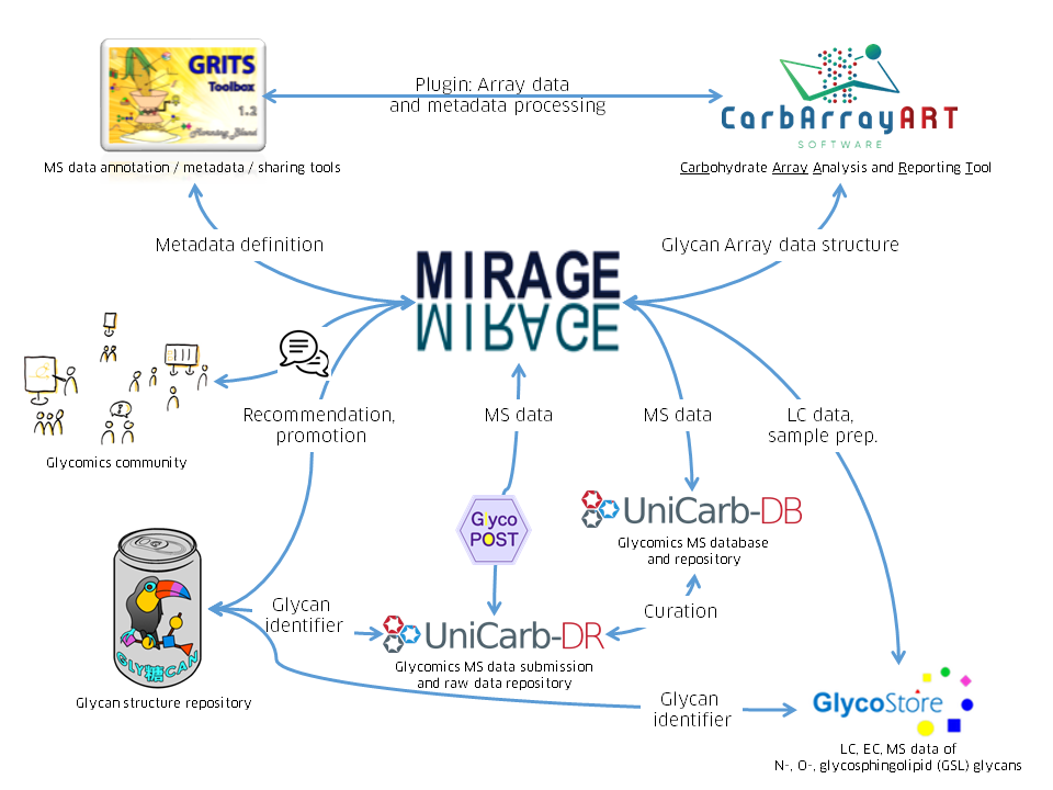 Landscape of MIRAGE spin-offs